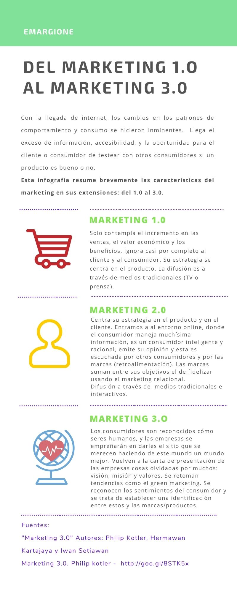 emargione_blog de marketing digital_infografia que compara al marketing 1.0, 2.0 y 3.0